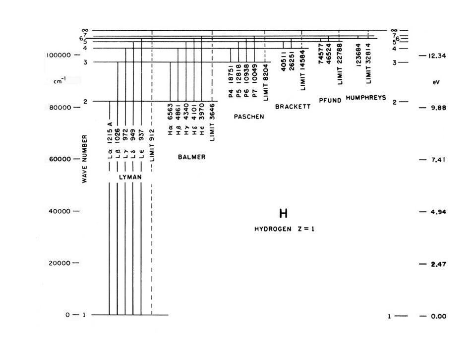 Diagramma di Grotrian dell'atomo di idrogeno.