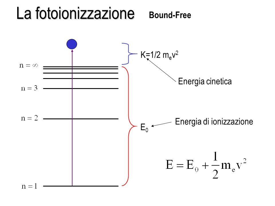 La fotoionizzazione Bound-Free K=1/2 mev2 Energia cinetica
