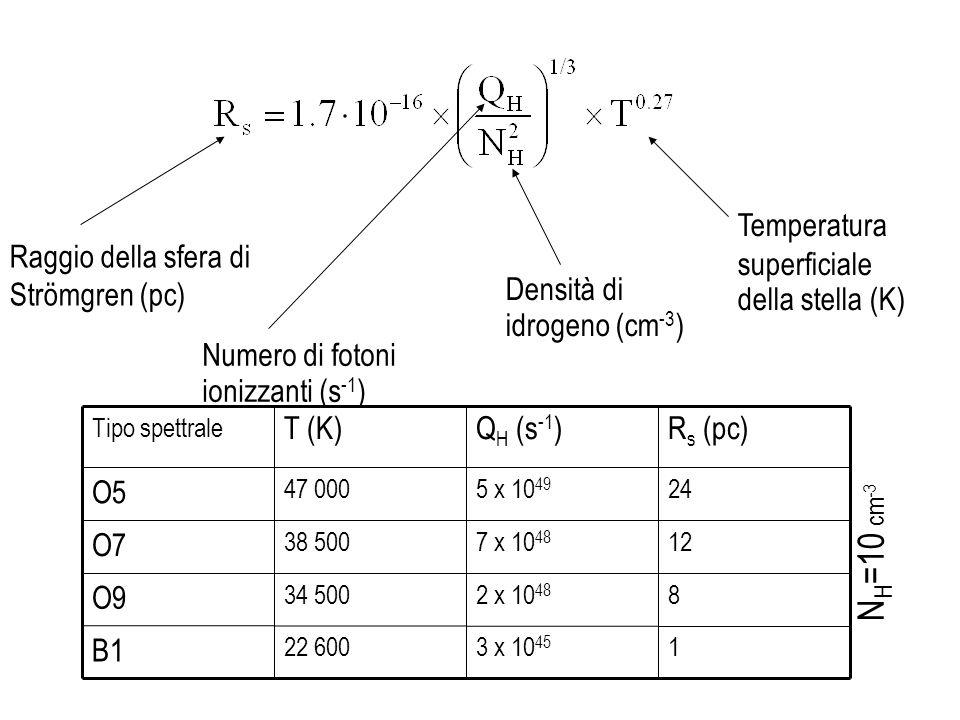 NH=10 cm-3 Temperatura superficiale della stella (K)