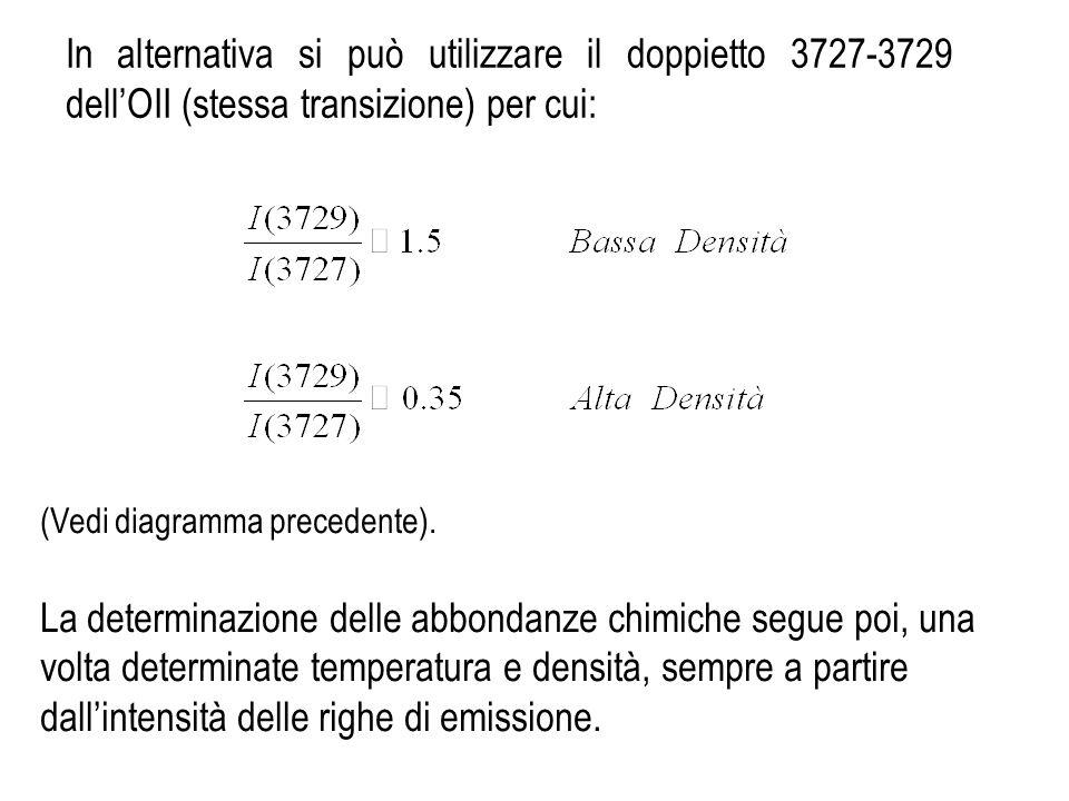In alternativa si può utilizzare il doppietto 3727-3729 dell'OII (stessa transizione) per cui:
