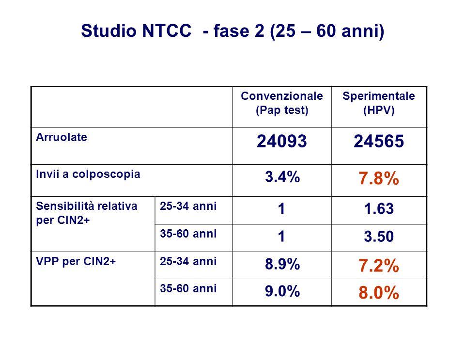 Studio NTCC - fase 2 (25 – 60 anni) Convenzionale (Pap test)