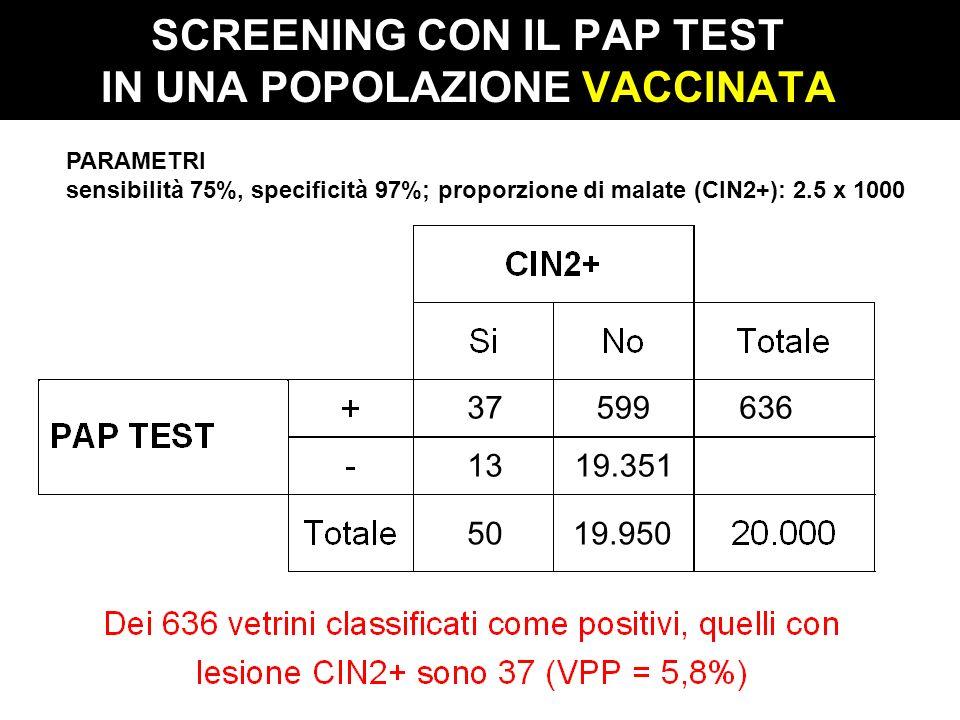 SCREENING CON IL PAP TEST IN UNA POPOLAZIONE VACCINATA