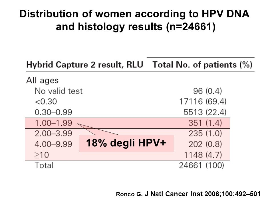 Distribution of women according to HPV DNA