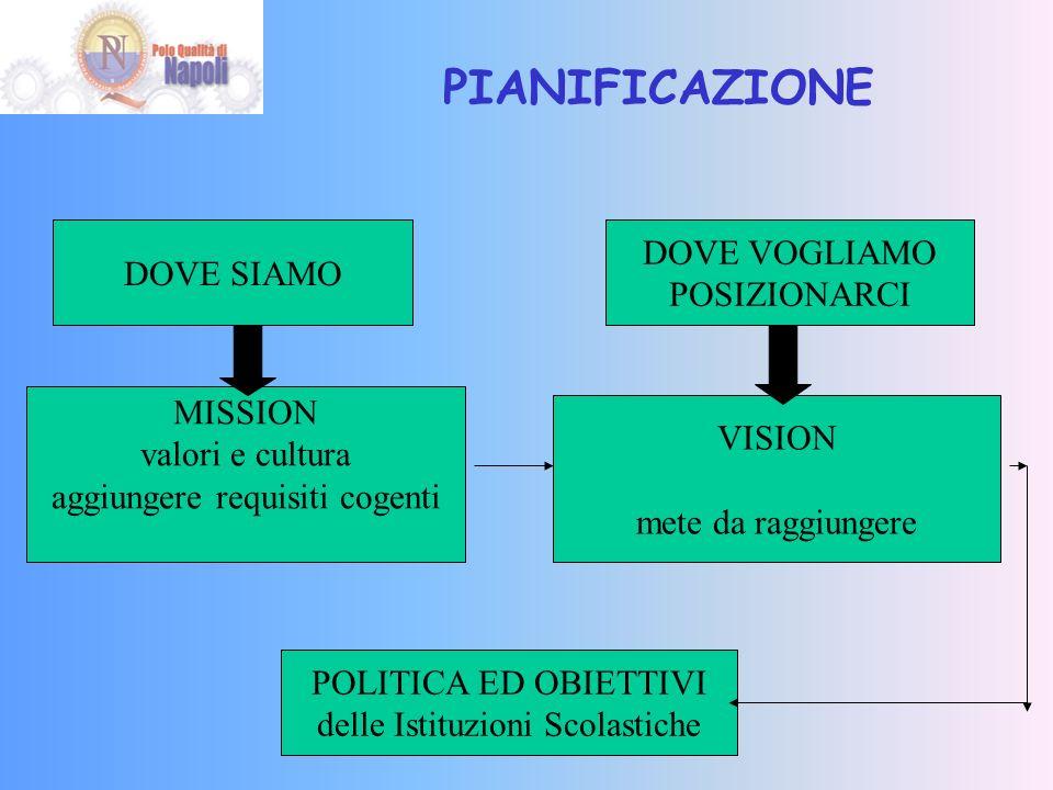 PIANIFICAZIONE DOVE VOGLIAMO DOVE SIAMO POSIZIONARCI MISSION VISION