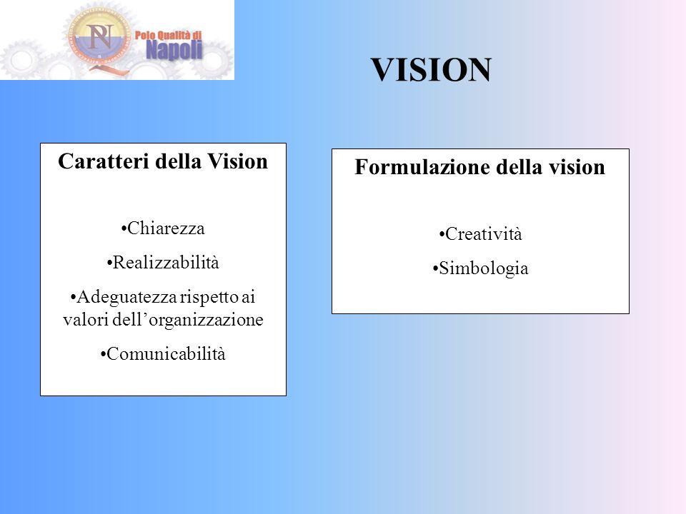 Caratteri della Vision Formulazione della vision