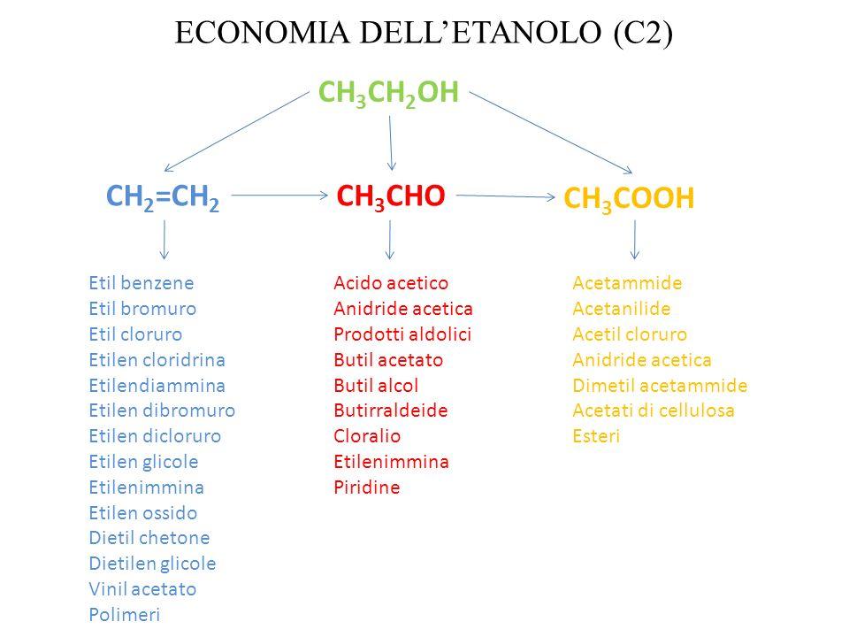 ECONOMIA DELL'ETANOLO (C2)