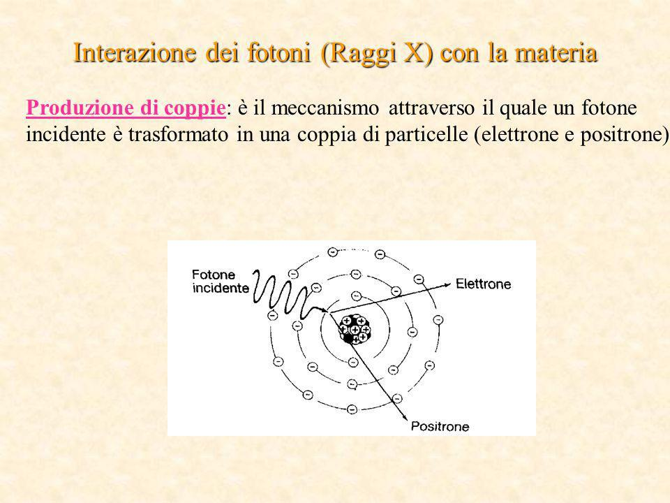 Interazione dei fotoni (Raggi X) con la materia