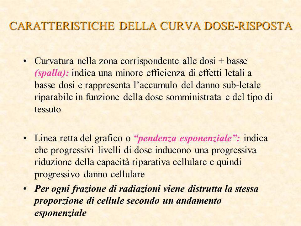 CARATTERISTICHE DELLA CURVA DOSE-RISPOSTA