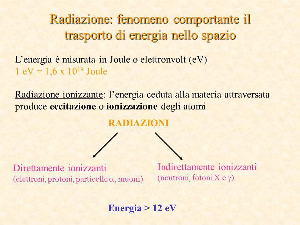Radiazione: fenomeno comportante il trasporto di energia nello spazio