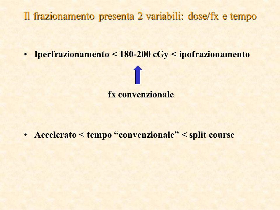 Il frazionamento presenta 2 variabili: dose/fx e tempo