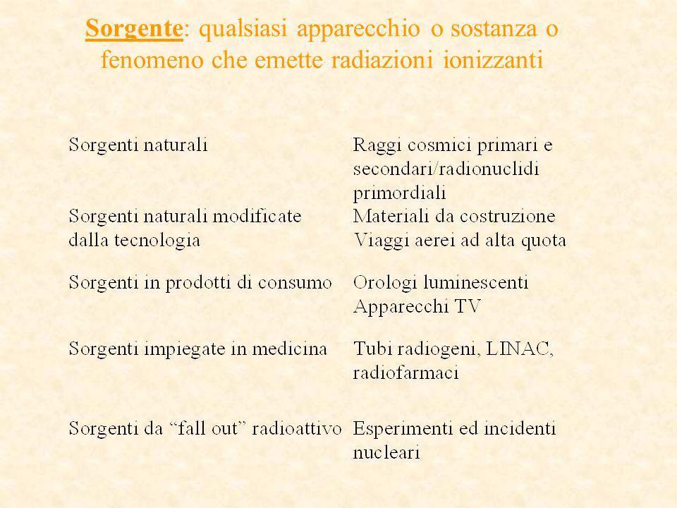 Sorgente: qualsiasi apparecchio o sostanza o fenomeno che emette radiazioni ionizzanti