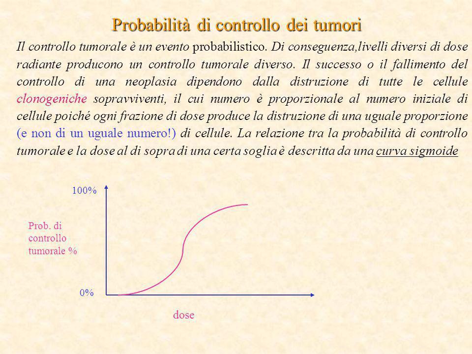 Probabilità di controllo dei tumori