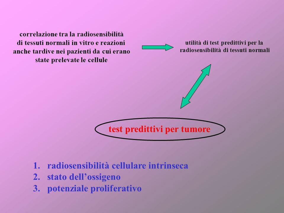 test predittivi per tumore