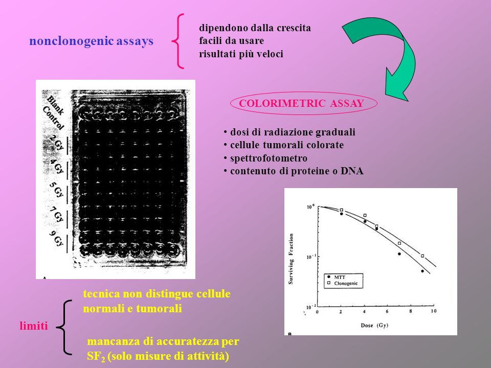 nonclonogenic assays tecnica non distingue cellule normali e tumorali