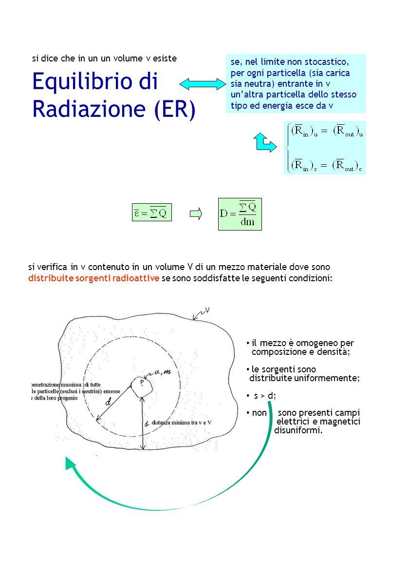 Radiazione (ER) si dice che in un un volume v esiste Equilibrio di