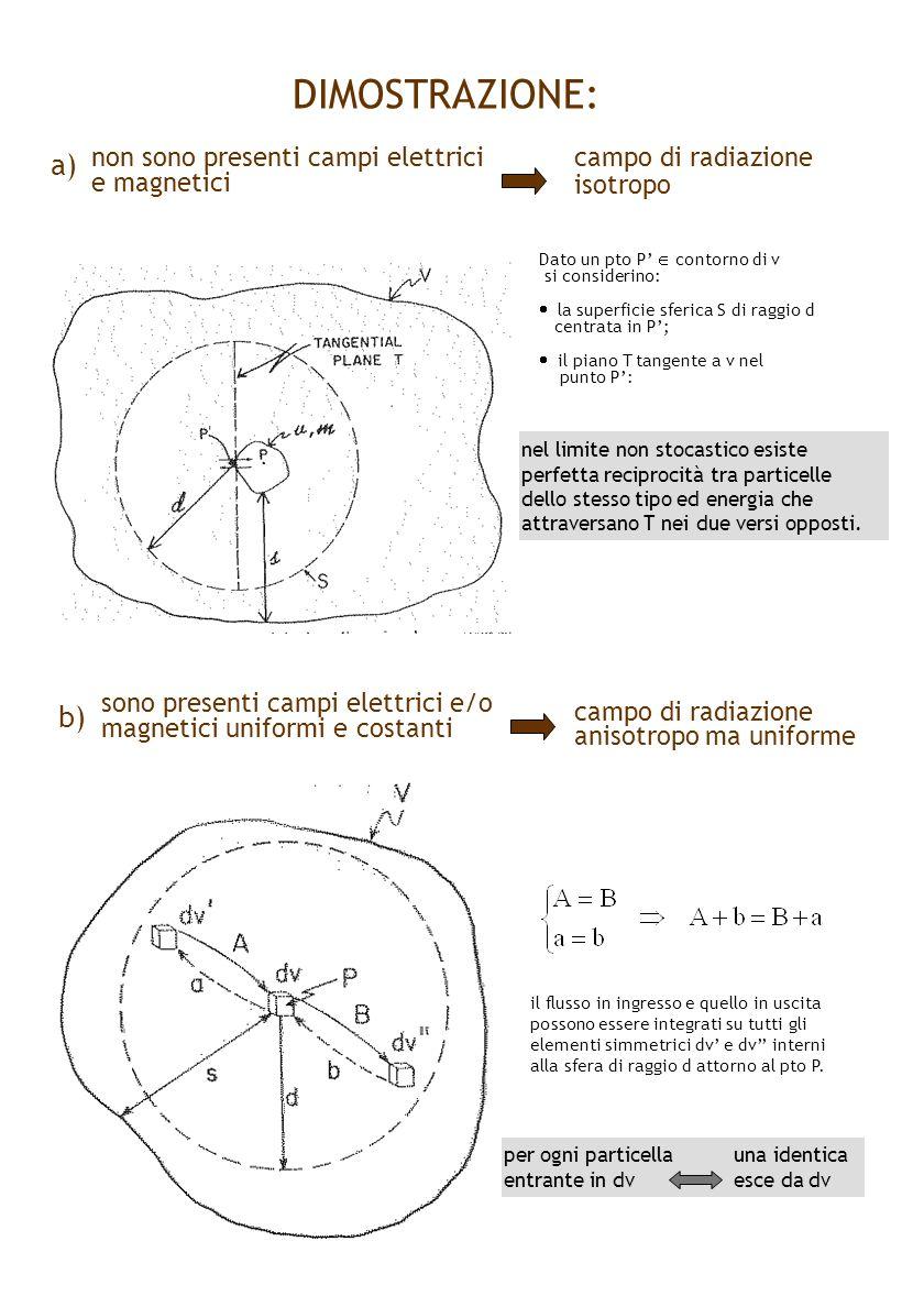 DIMOSTRAZIONE: a) b) non sono presenti campi elettrici e magnetici