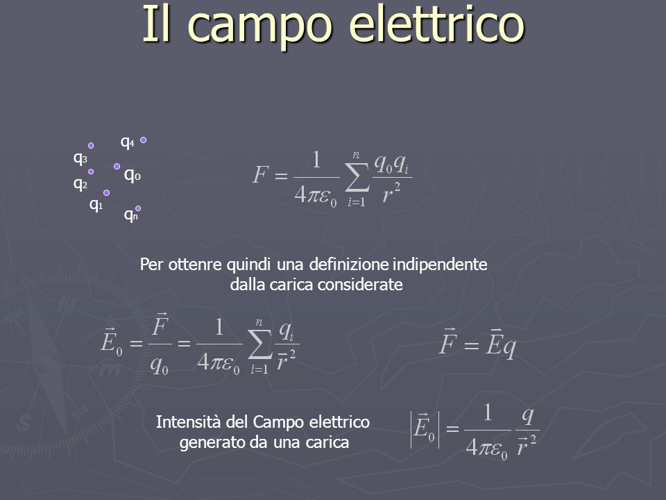 Il campo elettrico qo q4 q3 q2 q1 qn