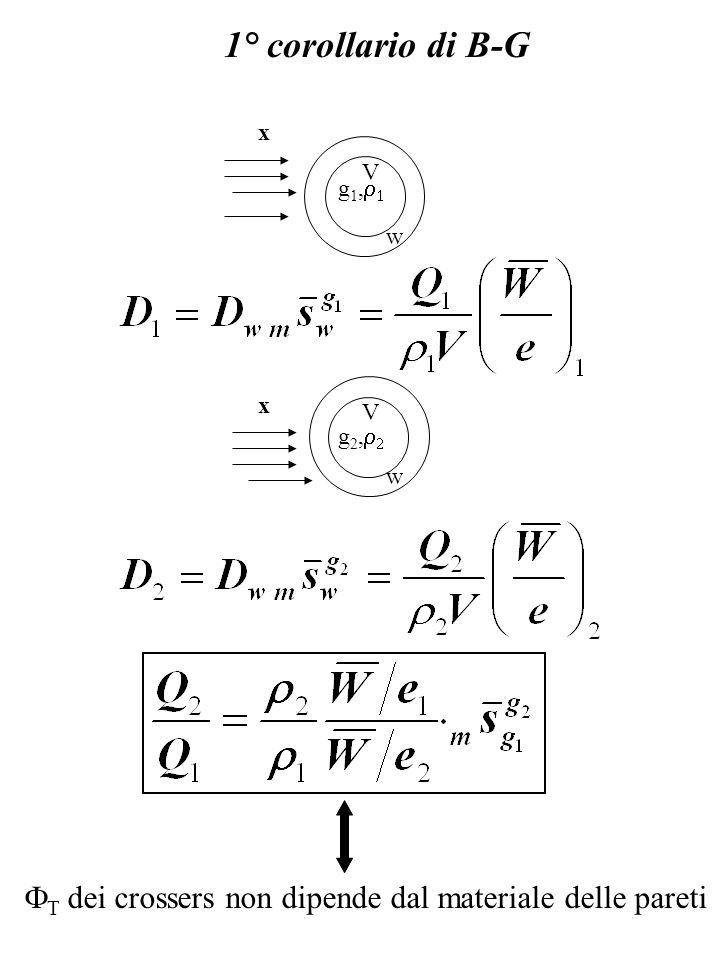 1° corollario di B-G x V g1,r1 w x V g2,r2 w FT dei crossers non dipende dal materiale delle pareti