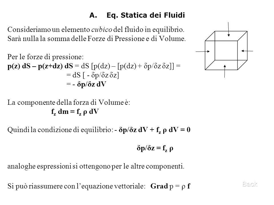 Consideriamo un elemento cubico del fluido in equilibrio.