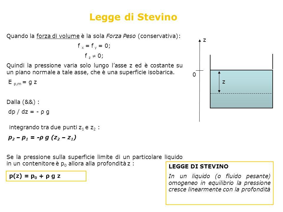 Legge di Stevino Quando la forza di volume è la sola Forza Peso (conservativa): f x = f y = 0; f z  0;