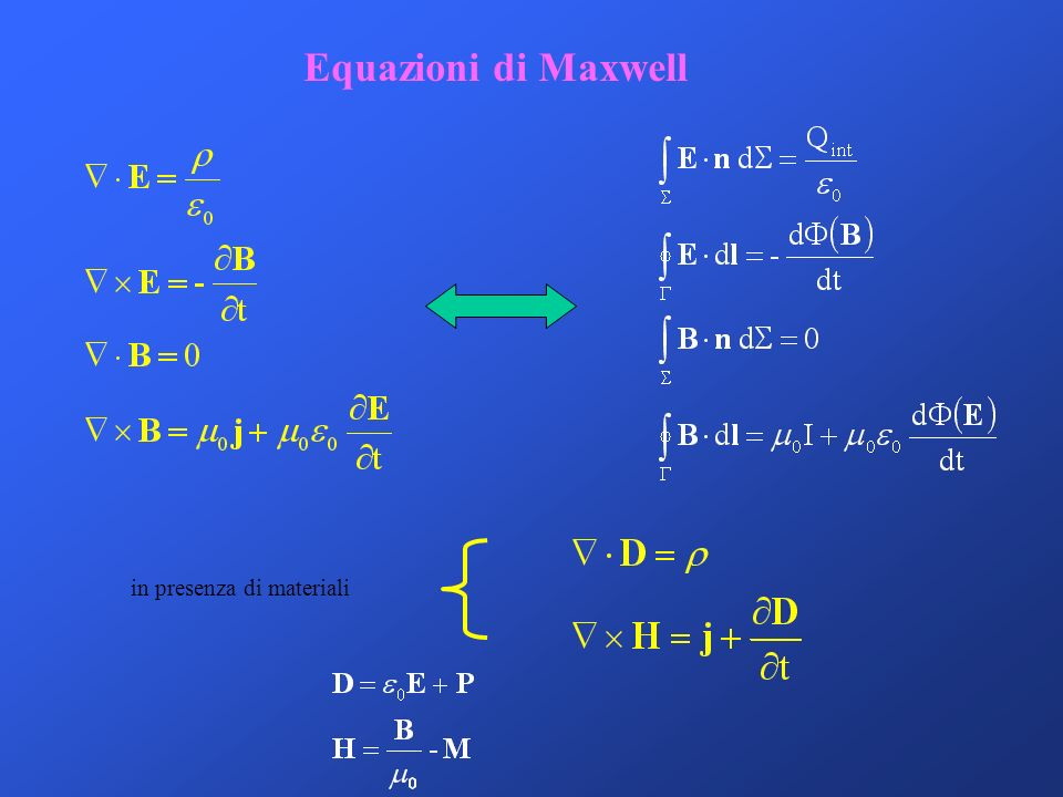 Equazioni di Maxwell in presenza di materiali