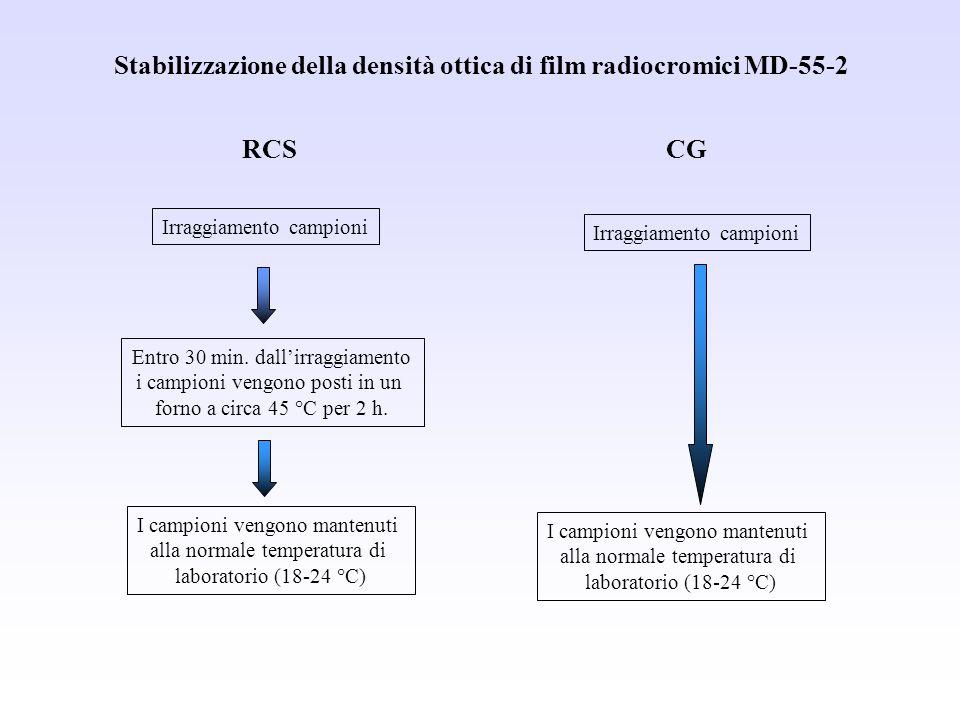 Stabilizzazione della densità ottica di film radiocromici MD-55-2