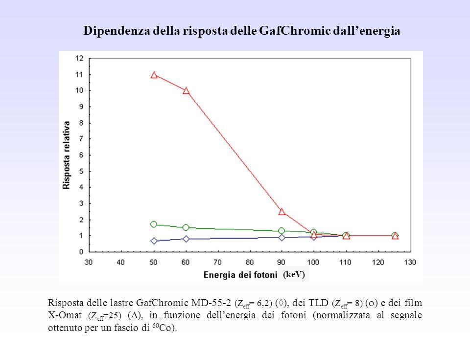 Dipendenza della risposta delle GafChromic dall'energia