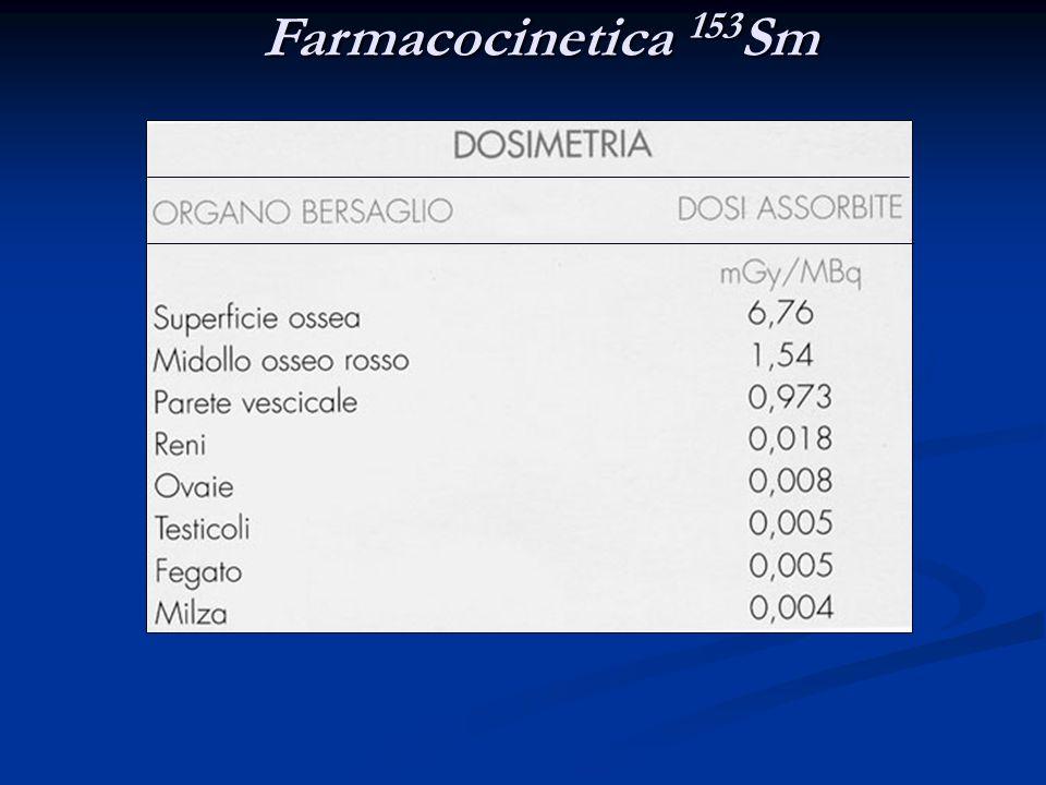 Farmacocinetica 153Sm