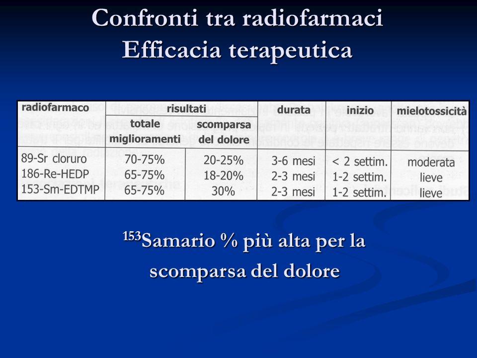 Confronti tra radiofarmaci Efficacia terapeutica