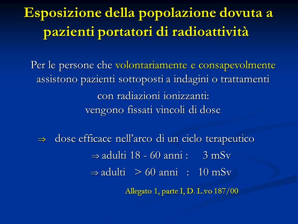 Esposizione della popolazione dovuta a pazienti portatori di radioattività