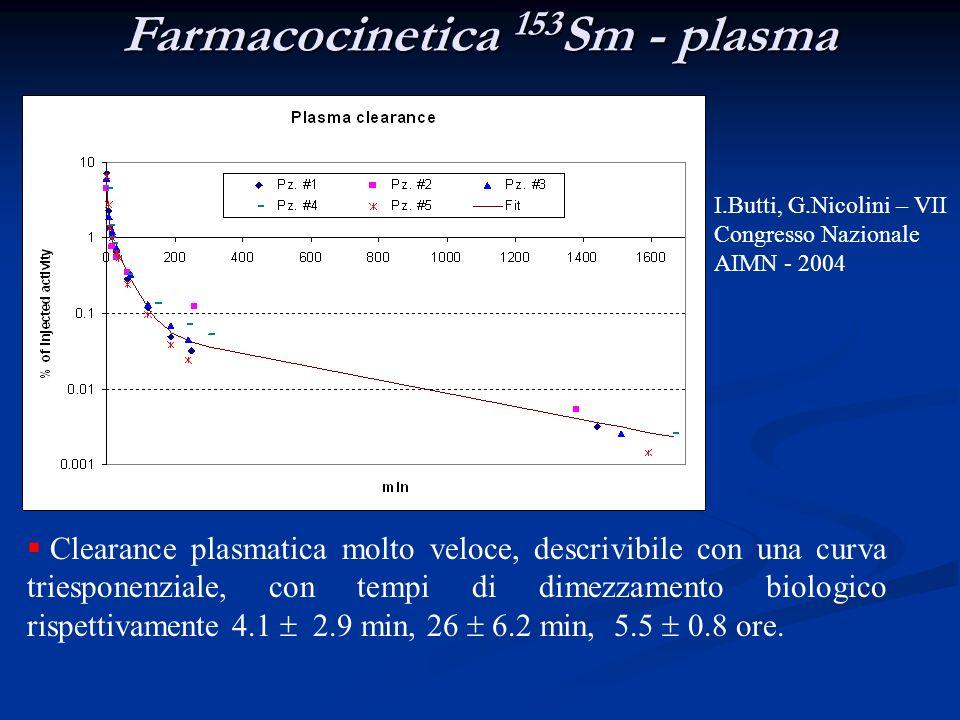 Farmacocinetica 153Sm - plasma