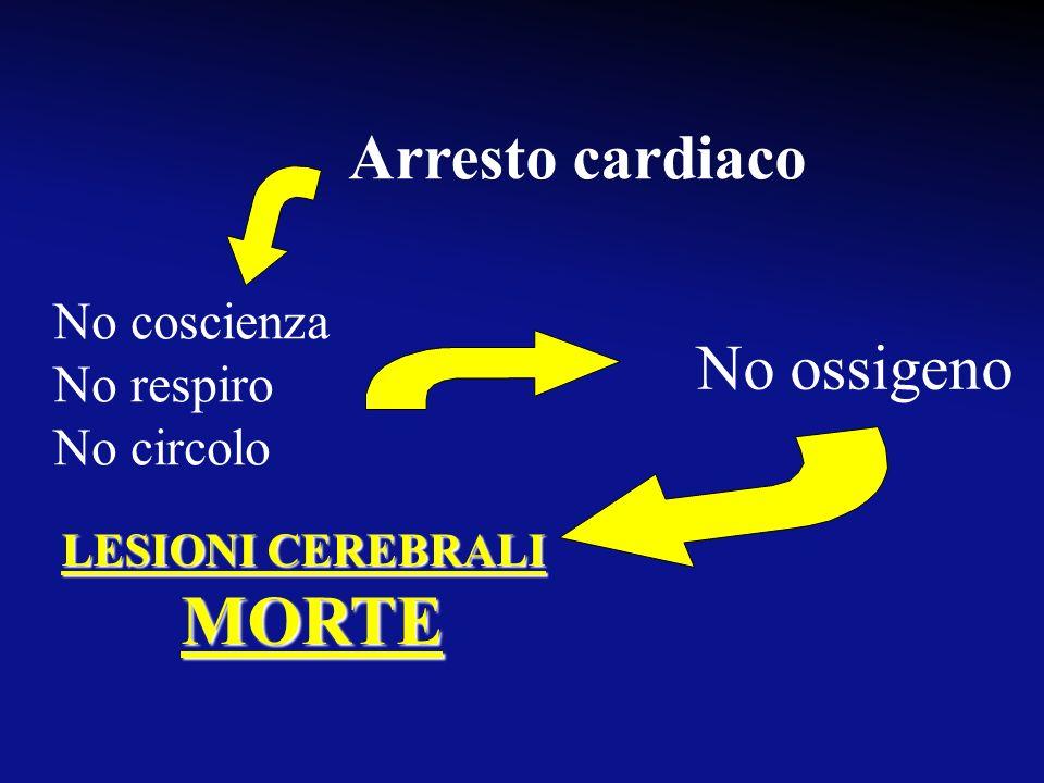 MORTE Arresto cardiaco No ossigeno No coscienza No respiro No circolo