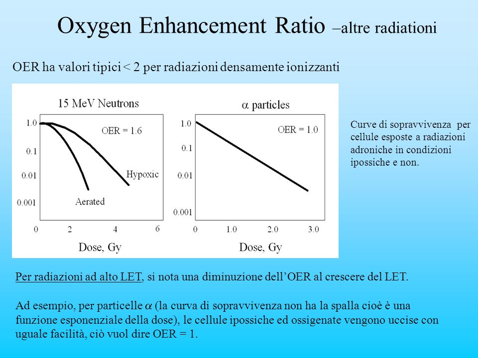 Oxygen Enhancement Ratio –altre radiationi