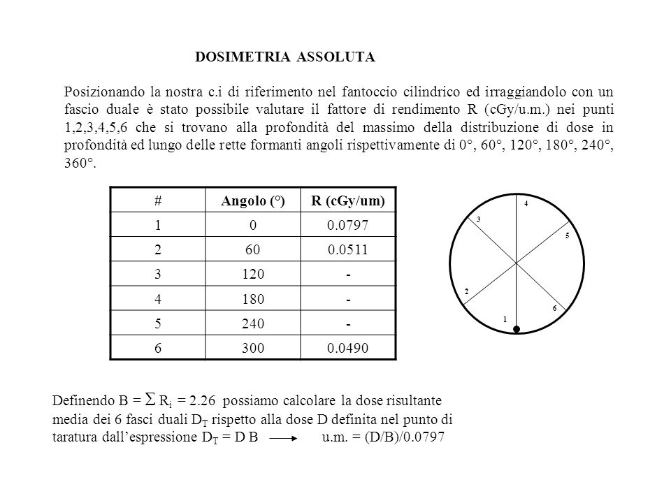 DOSIMETRIA ASSOLUTA # Angolo (°) R (cGy/um)