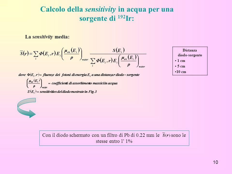 Calcolo della sensitivity in acqua per una sorgente di 192Ir: