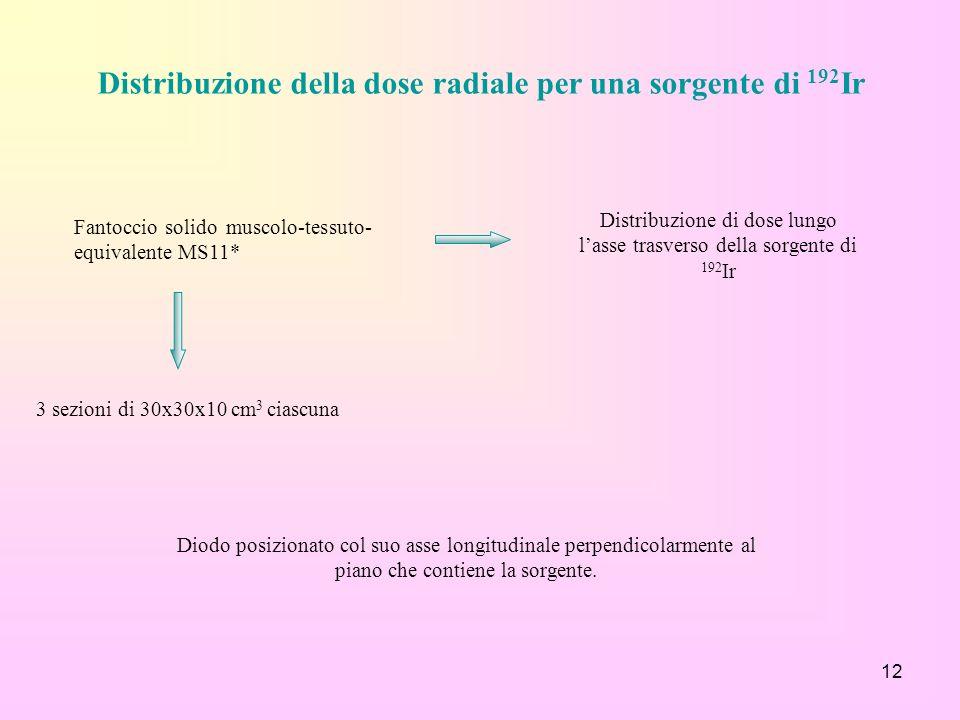 Distribuzione della dose radiale per una sorgente di 192Ir