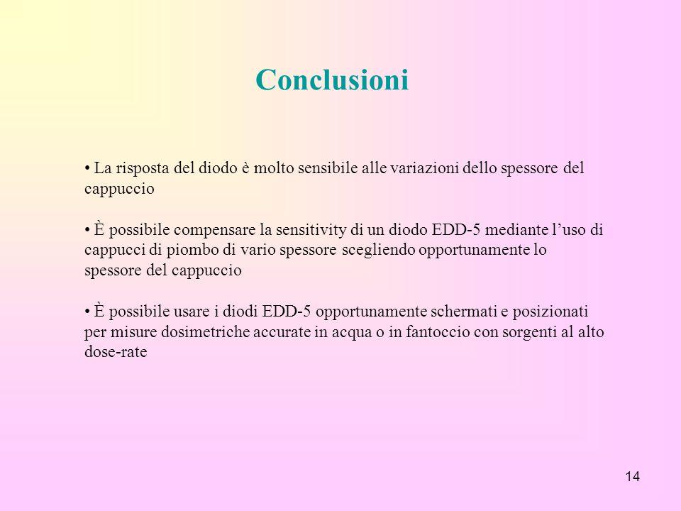 Conclusioni La risposta del diodo è molto sensibile alle variazioni dello spessore del cappuccio.