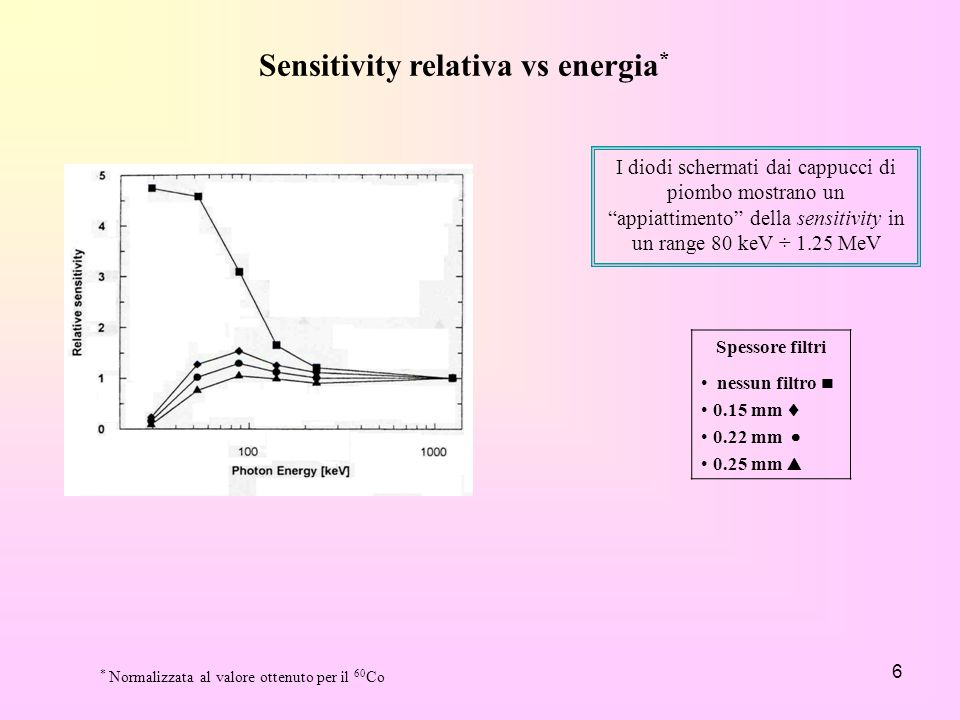 Sensitivity relativa vs energia*