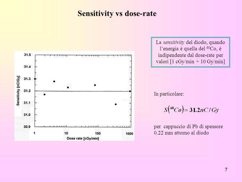Sensitivity vs dose-rate