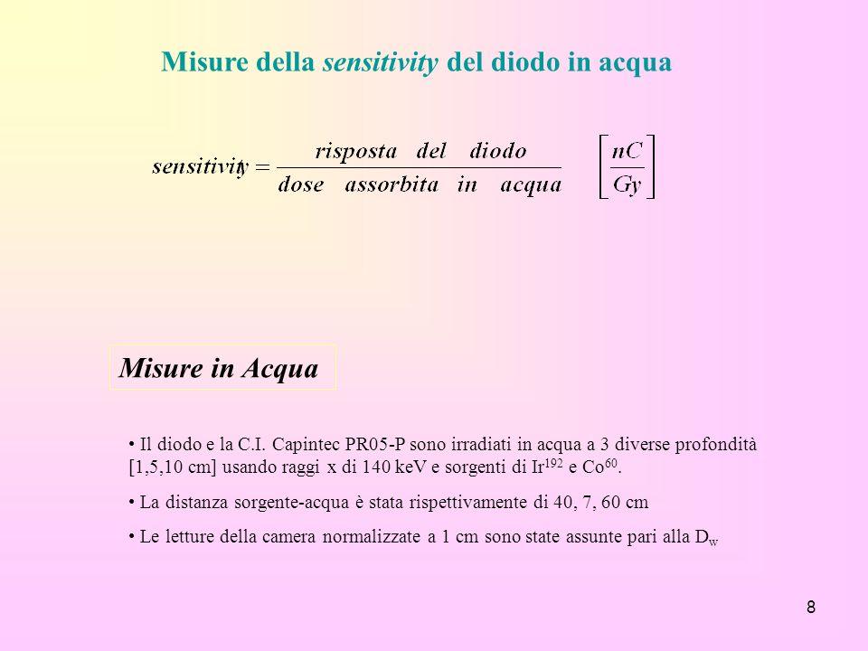 Misure della sensitivity del diodo in acqua