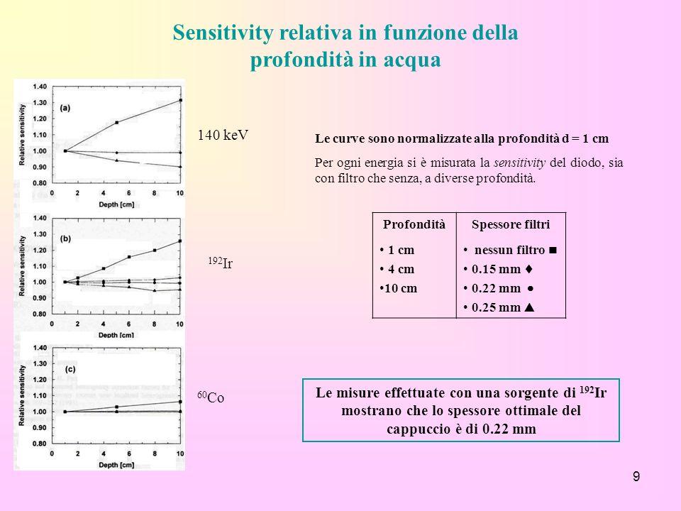 Sensitivity relativa in funzione della profondità in acqua