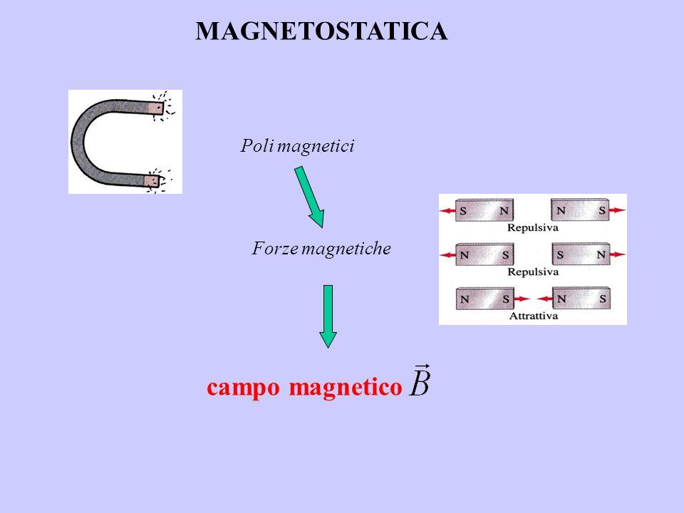 MAGNETOSTATICA Poli magnetici Forze magnetiche campo magnetico