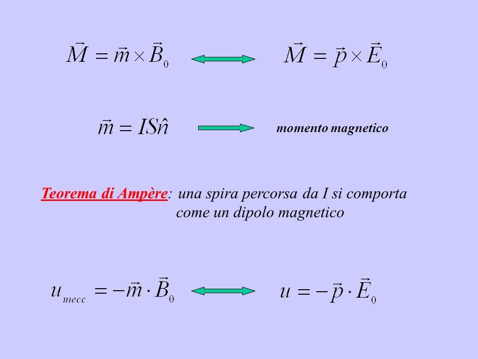 Teorema di Ampère: una spira percorsa da I si comporta