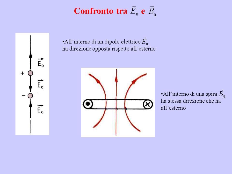 Confronto tra e All'interno di un dipolo elettrico