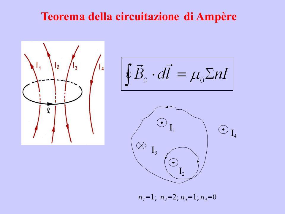 Teorema della circuitazione di Ampère