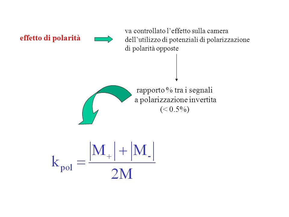 rapporto % tra i segnali a polarizzazione invertita (< 0.5%)