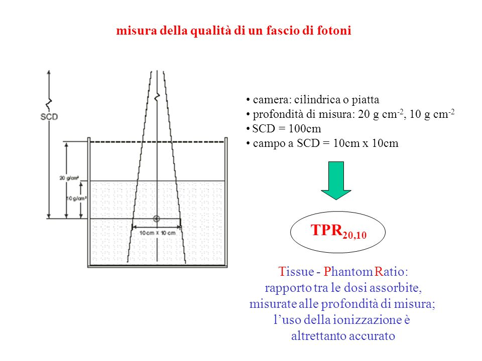 TPR20,10 misura della qualità di un fascio di fotoni