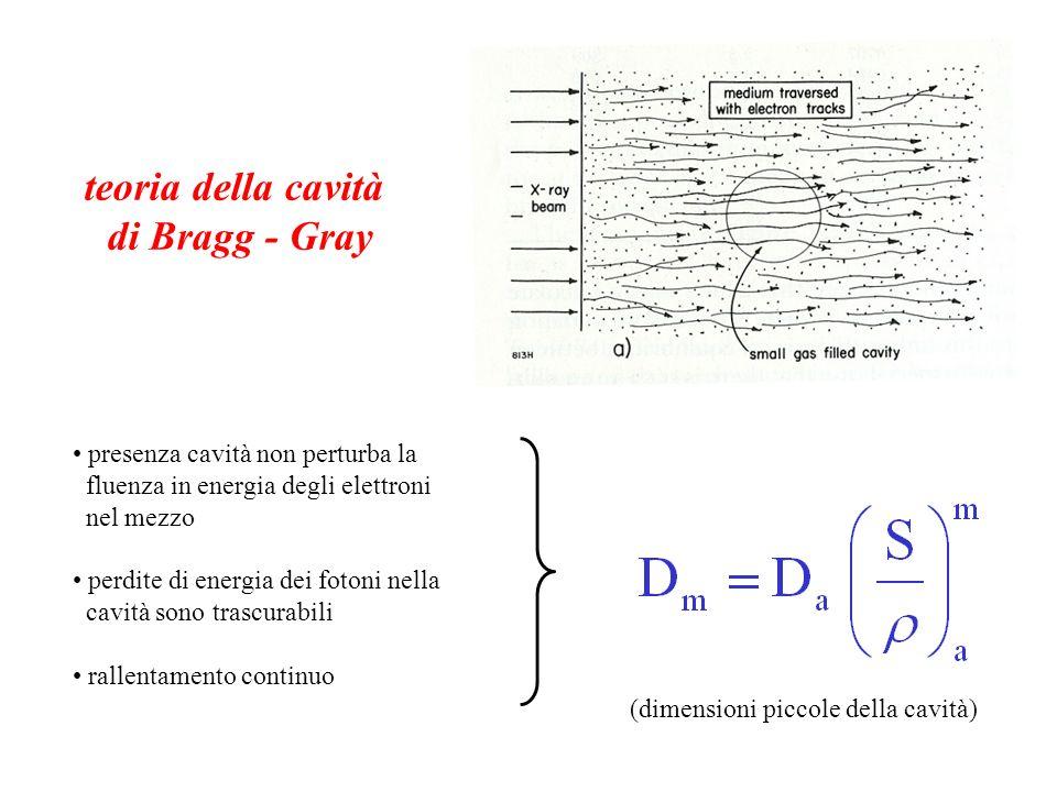 teoria della cavità di Bragg - Gray