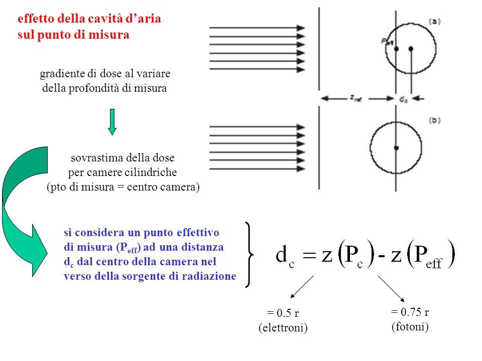 effetto della cavità d'aria sul punto di misura