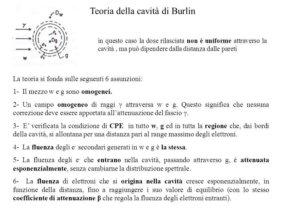 Teoria della cavità di Burlin